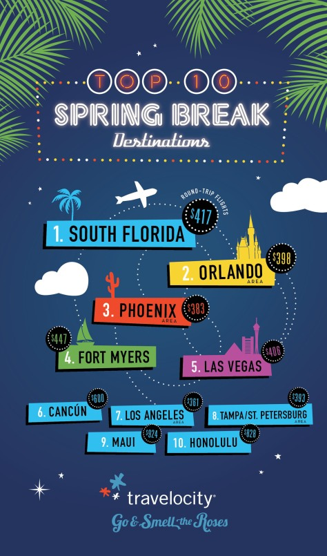 Travelocity Top 10 Spring Break Destinations